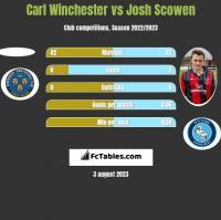 Carl Winchester vs Josh Scowen h2h player stats