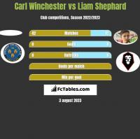 Carl Winchester vs Liam Shephard h2h player stats