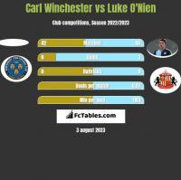 Carl Winchester vs Luke O'Nien h2h player stats