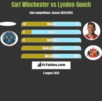 Carl Winchester vs Lynden Gooch h2h player stats