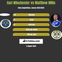 Carl Winchester vs Matthew Mills h2h player stats
