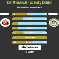 Carl Winchester vs Nicky Cadden h2h player stats
