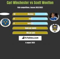 Carl Winchester vs Scott Wootton h2h player stats