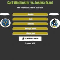 Carl Winchester vs Joshua Grant h2h player stats