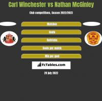 Carl Winchester vs Nathan McGinley h2h player stats