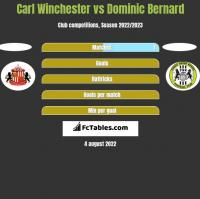 Carl Winchester vs Dominic Bernard h2h player stats
