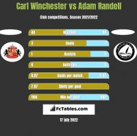 Carl Winchester vs Adam Randell h2h player stats