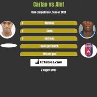 Carlao vs Alef h2h player stats