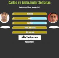 Carlao vs Aleksandar Sofranac h2h player stats