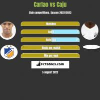 Carlao vs Caju h2h player stats