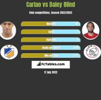 Carlao vs Daley Blind h2h player stats