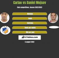 Carlao vs Daniel Mojsov h2h player stats