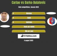 Carlao vs Darko Bulatović h2h player stats