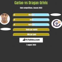 Carlao vs Dragan Grivic h2h player stats