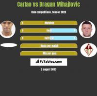 Carlao vs Dragan Mihajlovic h2h player stats