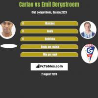 Carlao vs Emil Bergstroem h2h player stats