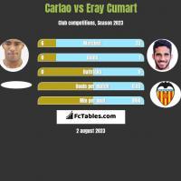 Carlao vs Eray Cumart h2h player stats
