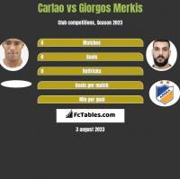 Carlao vs Giorgos Merkis h2h player stats