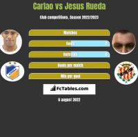 Carlao vs Jesus Rueda h2h player stats