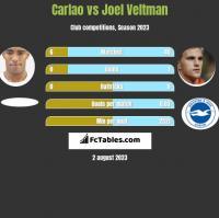 Carlao vs Joel Veltman h2h player stats