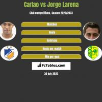 Carlao vs Jorge Larena h2h player stats