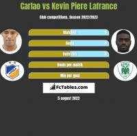 Carlao vs Kevin Piere Lafrance h2h player stats