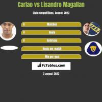 Carlao vs Lisandro Magallan h2h player stats