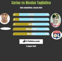 Carlao vs Nicolas Tagliafico h2h player stats