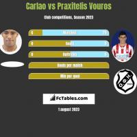 Carlao vs Praxitelis Vouros h2h player stats