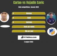 Carlao vs Vujadin Savic h2h player stats