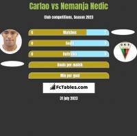 Carlao vs Nemanja Nedic h2h player stats