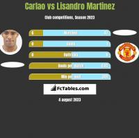 Carlao vs Lisandro Martinez h2h player stats