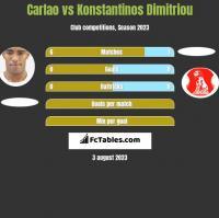 Carlao vs Konstantinos Dimitriou h2h player stats