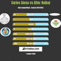 Carles Alena vs Aitor Ruibal h2h player stats