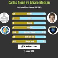 Carles Alena vs Alvaro Medran h2h player stats