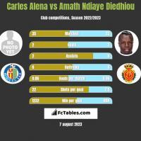 Carles Alena vs Amath Ndiaye Diedhiou h2h player stats
