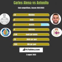 Carles Alena vs Antonito h2h player stats