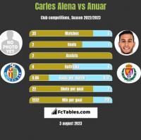 Carles Alena vs Anuar h2h player stats