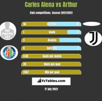 Carles Alena vs Arthur h2h player stats