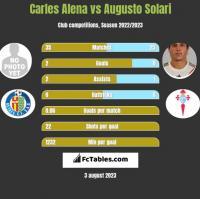 Carles Alena vs Augusto Solari h2h player stats