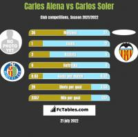 Carles Alena vs Carlos Soler h2h player stats