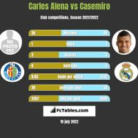 Carles Alena vs Casemiro h2h player stats