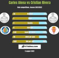 Carles Alena vs Cristian Rivera h2h player stats