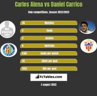 Carles Alena vs Daniel Carrico h2h player stats