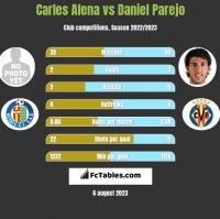 Carles Alena vs Daniel Parejo h2h player stats