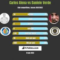 Carles Alena vs Daniele Verde h2h player stats