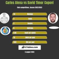 Carles Alena vs David Timor Copovi h2h player stats