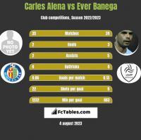 Carles Alena vs Ever Banega h2h player stats