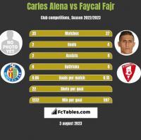 Carles Alena vs Faycal Fajr h2h player stats