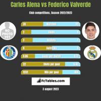 Carles Alena vs Federico Valverde h2h player stats